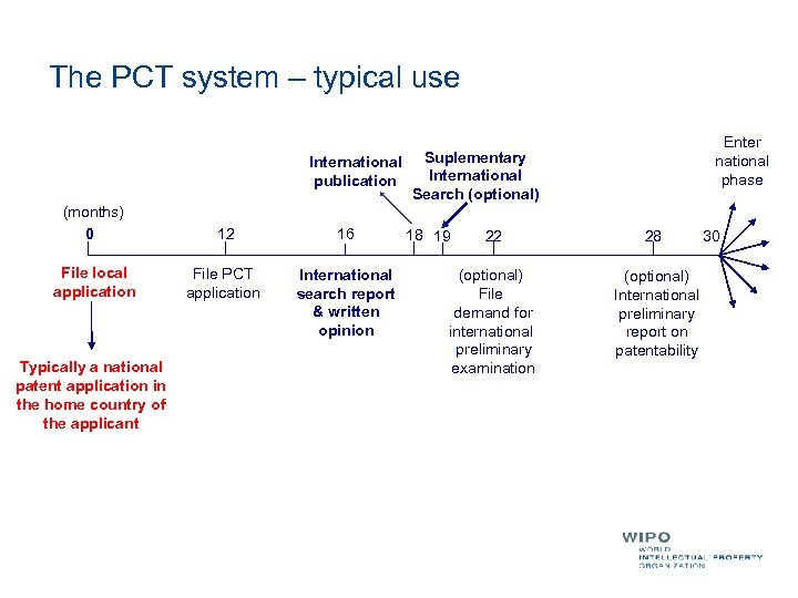 The PCT system – typical use Enter national phase International Suplementary International publication Search