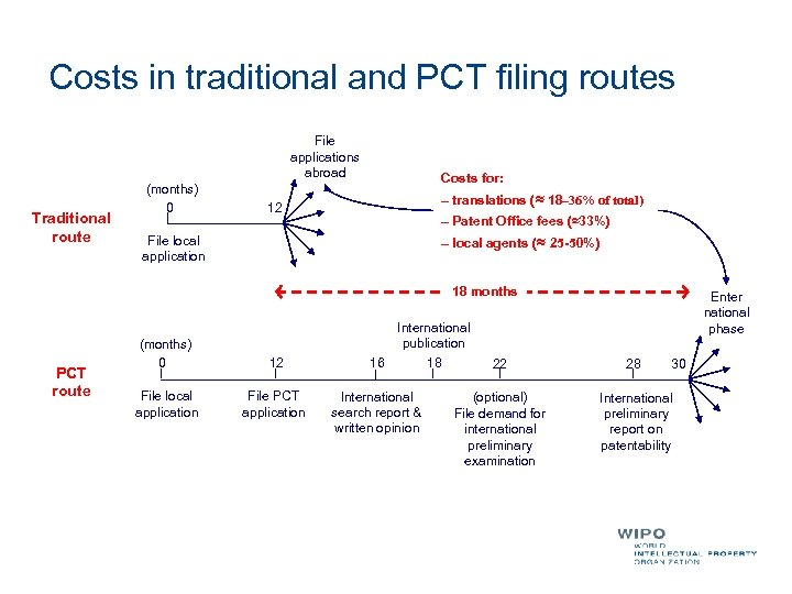 Costs in traditional and PCT filing routes File applications abroad Traditional route (months) 0