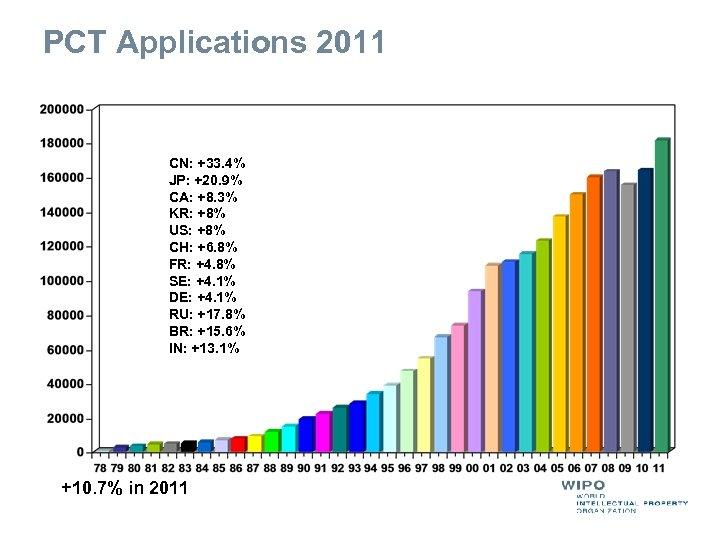 PCT Applications 2011 CN: +33. 4% JP: +20. 9% CA: +8. 3% KR: +8%