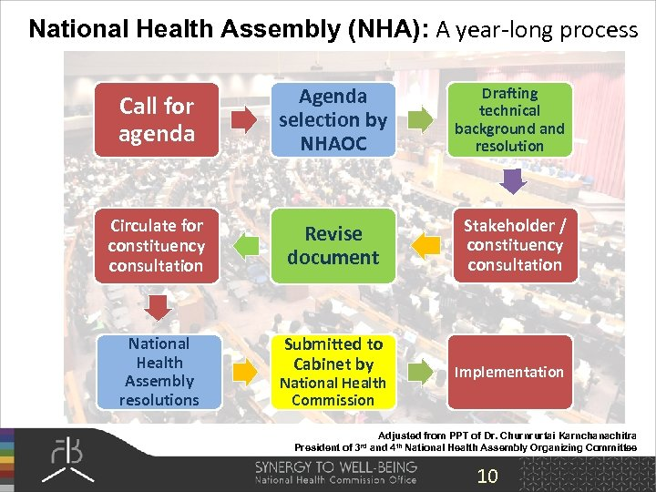 National Health Assembly (NHA): A year-long process Call for agenda Agenda selection by NHAOC