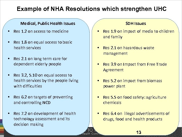 Example of NHA Resolutions which strengthen UHC Medical, Public Health Issues • Res 1.