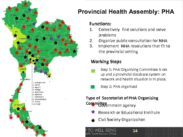 Provincial Health Assembly: PHA Functions: 1. 2. 3. Collectively find solutions and solve problems