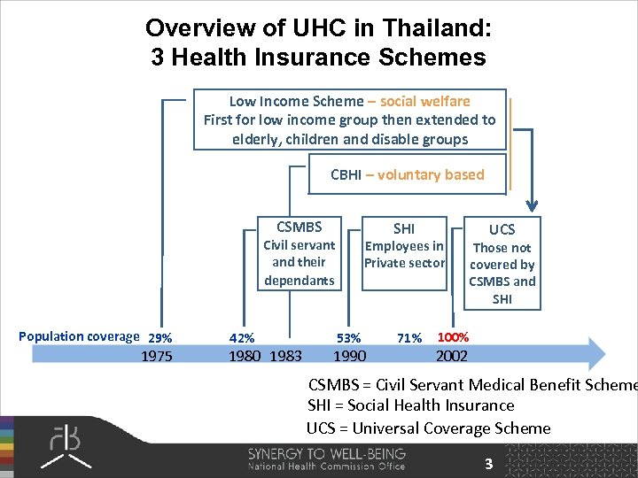 Overview of UHC in Thailand: 3 Health Insurance Schemes Low Income Scheme – social