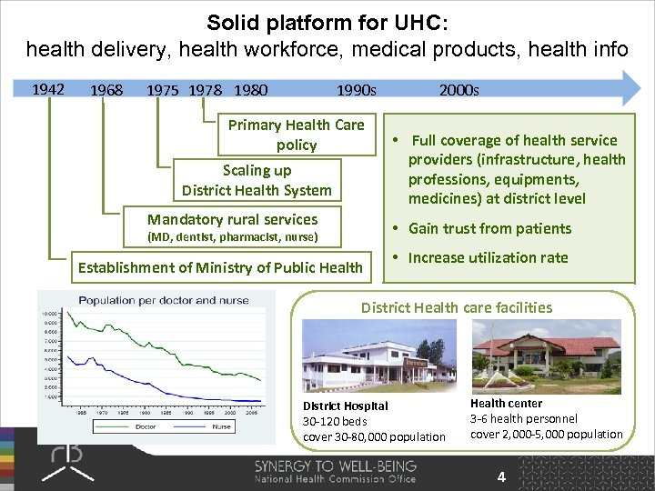 Solid platform for UHC: health delivery, health workforce, medical products, health info 1942 1968