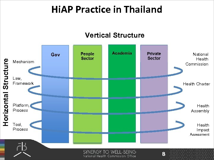 Hi. AP Practice in Thailand Vertical Structure Horizontal Structure Gov Academia National Health Commission