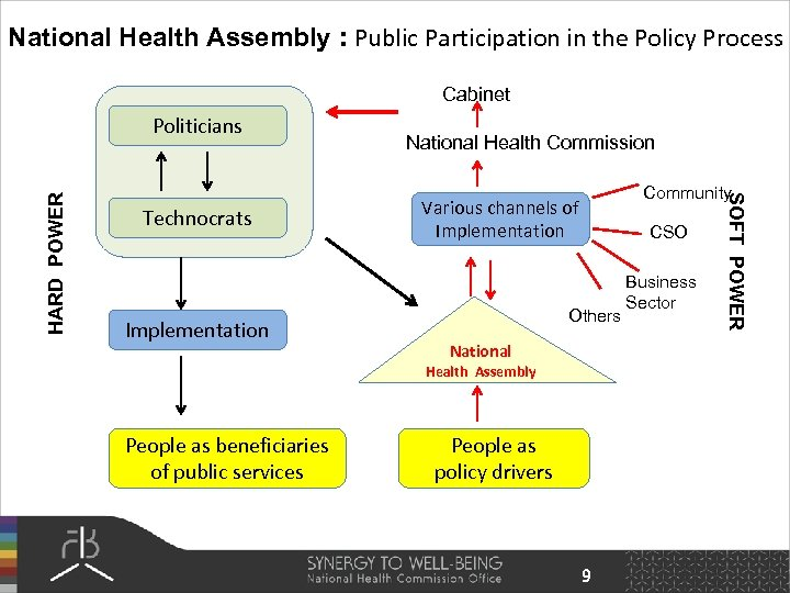 National Health Assembly : Public Participation in the Policy Process Cabinet Technocrats Implementation National