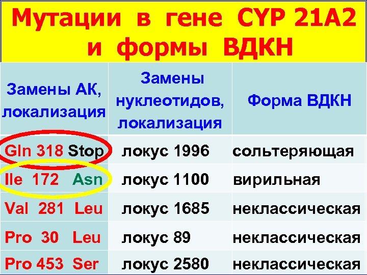 Мутации в гене CYP 21 А 2 и формы ВДКН Замены АК, нуклеотидов, локализация