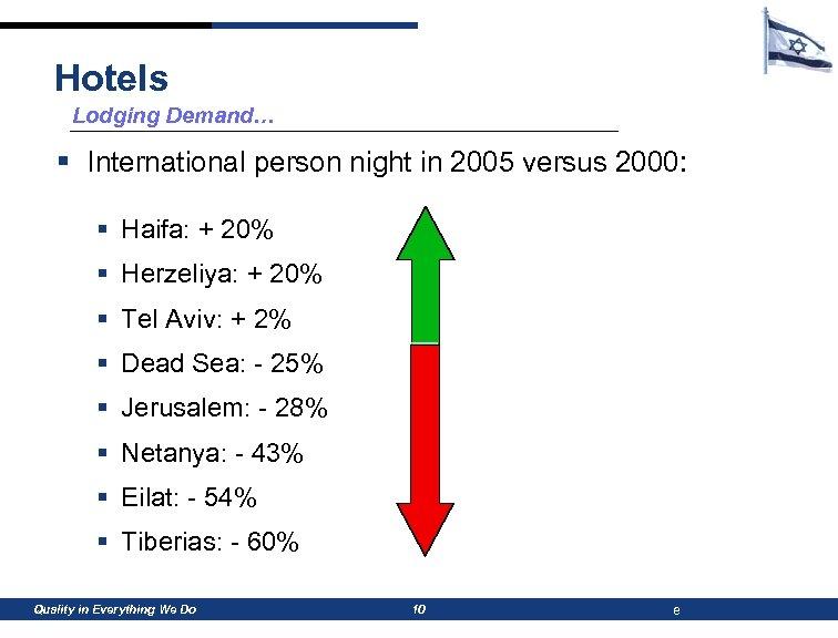 Hotels Lodging Demand… § International person night in 2005 versus 2000: § Haifa: +