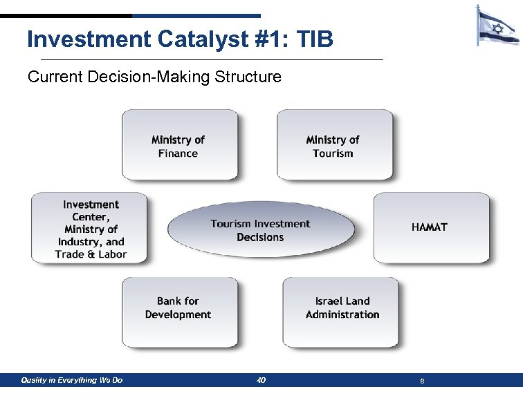 Investment Catalyst #1: TIB Current Decision-Making Structure Quality in Everything We Do 40 e