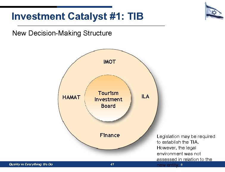 Investment Catalyst #1: TIB New Decision-Making Structure IMOT HAMAT Tourism Investment Board Finance Quality