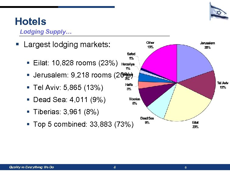 Hotels Lodging Supply… § Largest lodging markets: § Eilat: 10, 828 rooms (23%) §