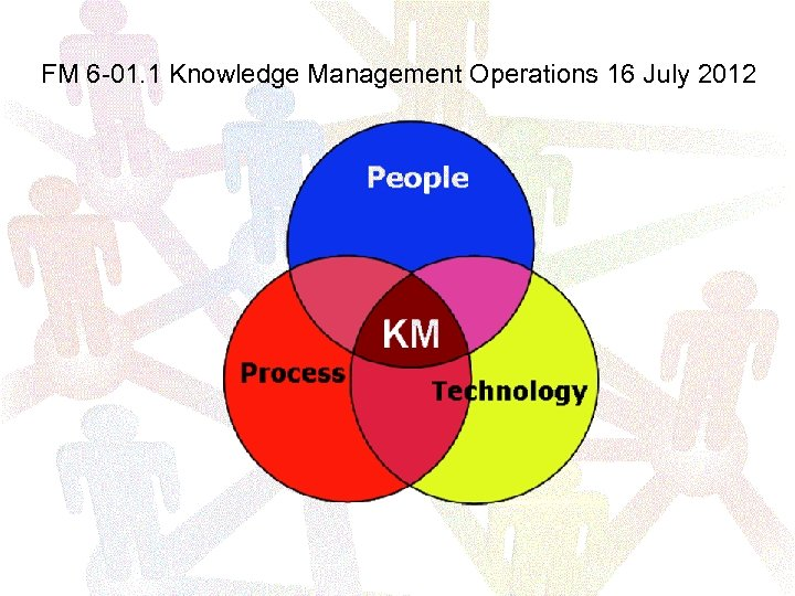 FM 6 -01. 1 Knowledge Management Operations 16 July 2012
