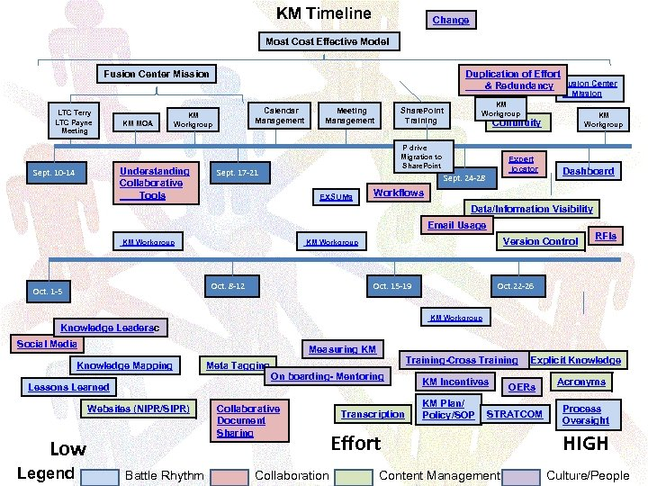 KM Timeline Change Most Cost Effective Model Fusion Center Mission Duplication of Effort &