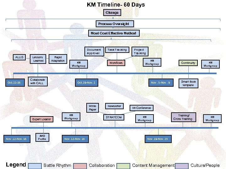 KM Timeline- 60 Days Change Process Oversight Most Cost Effective Method Document Approval ALLIS