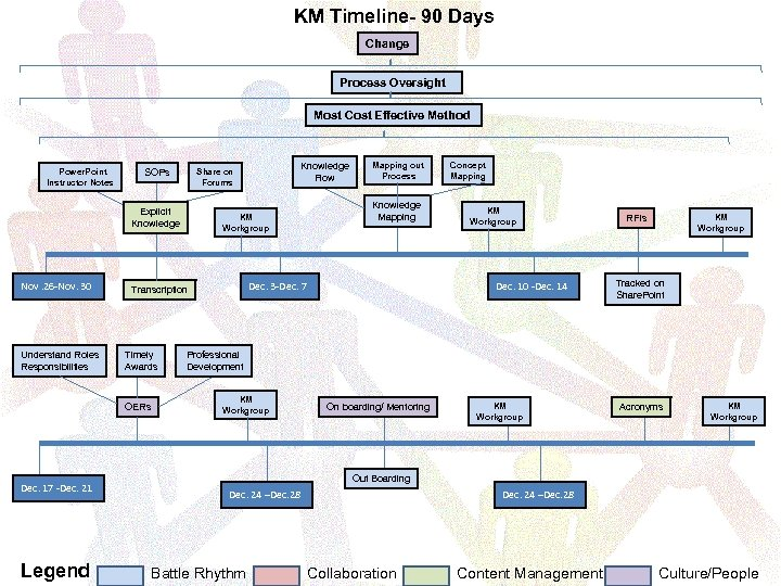 KM Timeline- 90 Days Change Process Oversight Most Cost Effective Method Power. Point Instructor