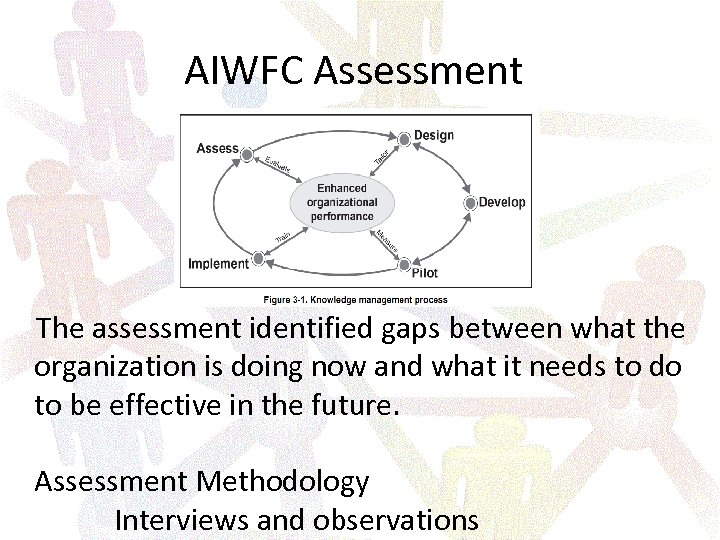 AIWFC Assessment The assessment identified gaps between what the organization is doing now and