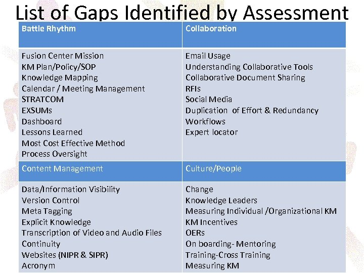 List of Gaps Identified by Assessment Battle Rhythm Collaboration Fusion Center Mission KM Plan/Policy/SOP