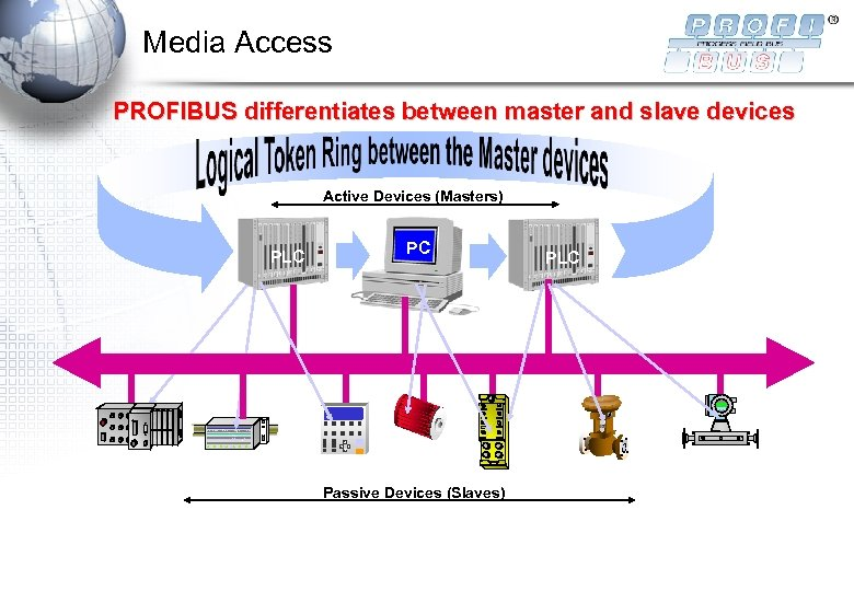 Media Access PROFIBUS differentiates between master and slave devices Active Devices (Masters) PLC PC