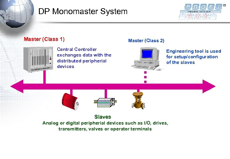 DP Monomaster System Master (Class 1) PLC Master (Class 2) Central Controller exchanges data