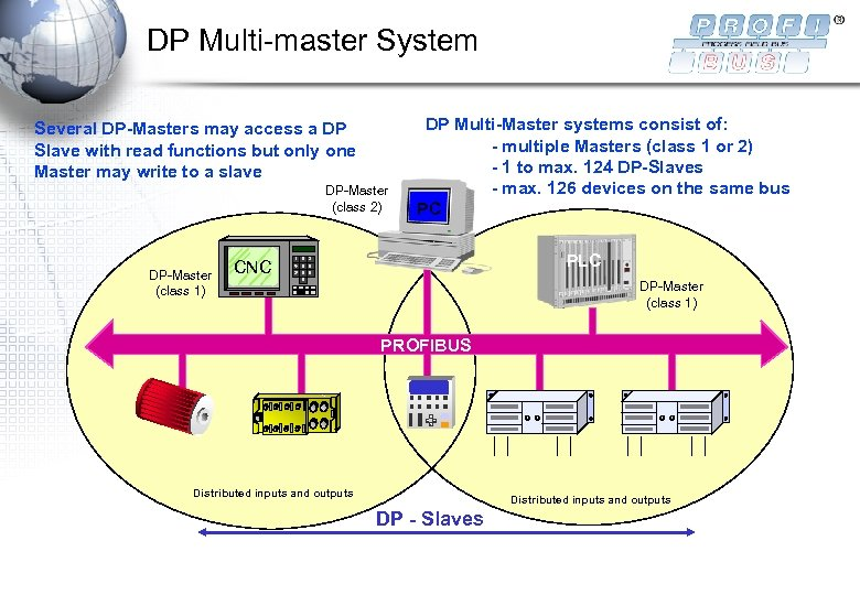 DP Multi-master System Several DP-Masters may access a DP Slave with read functions but
