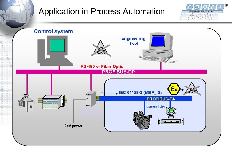 Application in Process Automation Control system Engineering Tool RS-485 or Fiber Optic PROFIBUS-DP I