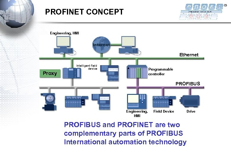 PROFINET CONCEPT Engineering, HMI Ethernet Intelligent field device Programmable controller Proxy PROFIBUS Engineering, HMI