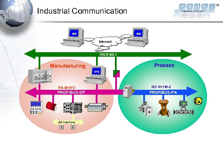 Industrial Communication OS OS Internet PROFINET Process Manufacturing IPC PLC RS-485/FO PROFIBUS-DP AS-Interface IEC