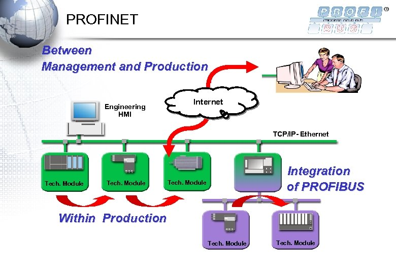 PROFINET Between Management and Production Engineering HMI Internet TCP/IP- Ethernet Tech. Module Integration of