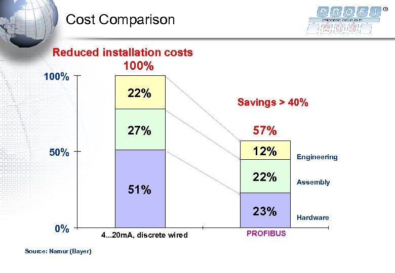 Cost Comparison Reduced installation costs 100% 22% 27% Savings > 40% 57% 12% 51%