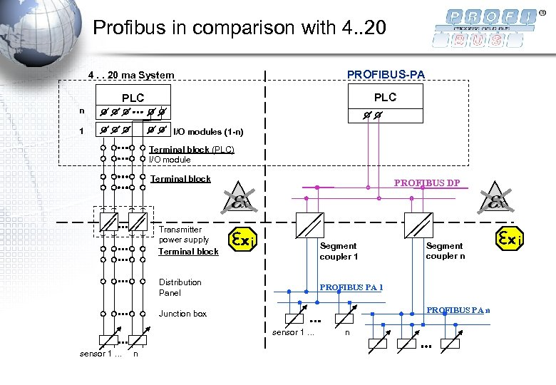 Profibus in comparison with 4. . 20 ma System PROFIBUS-PA PLC n 1 I/O