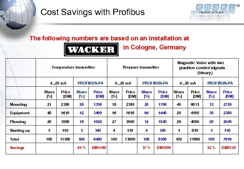 Cost Savings with Profibus The following numbers are based on an installation at in