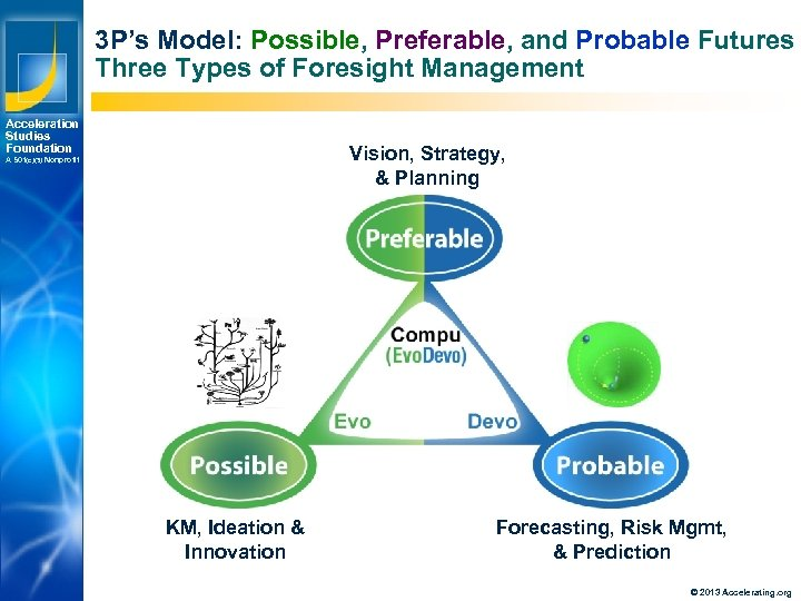 3 P's Model: Possible, Preferable, and Probable Futures Three Types of Foresight Management Acceleration