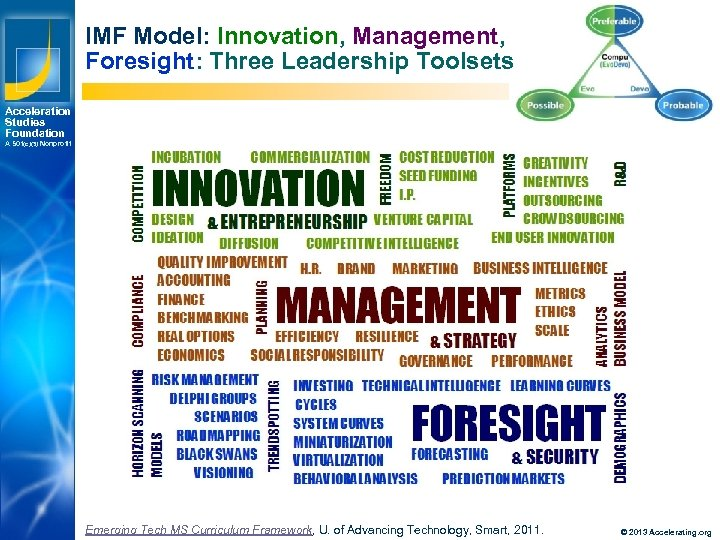 IMF Model: Innovation, Management, Foresight: Three Leadership Toolsets Acceleration Studies Foundation A 501(c)(3) Nonprofit