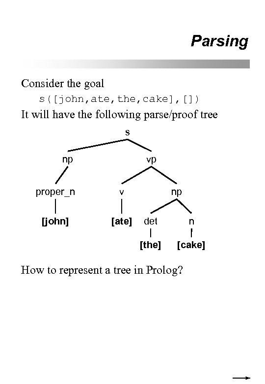 Parsing Consider the goal s([john, ate, the, cake], []) It will have the following
