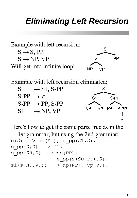 Eliminating Left Recursion Example with left recursion: S S, PP S NP, VP Will