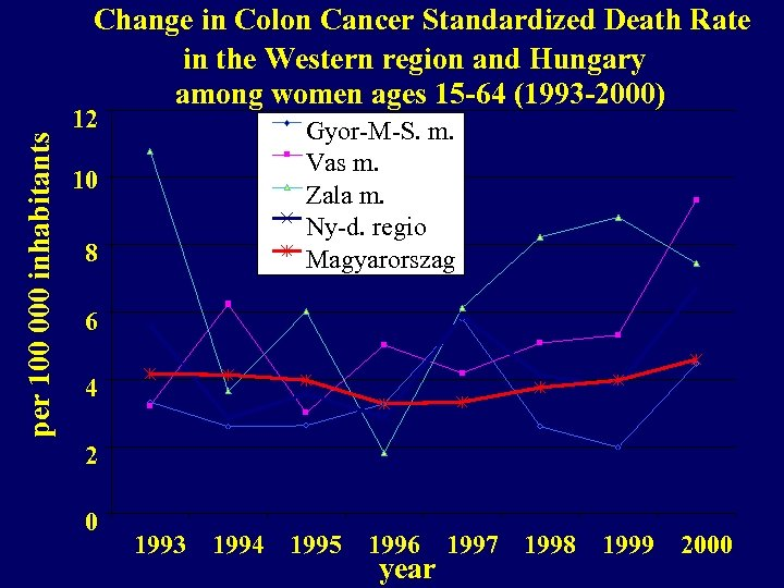 per 100 000 inhabitants Change in Colon Cancer Standardized Death Rate in the Western