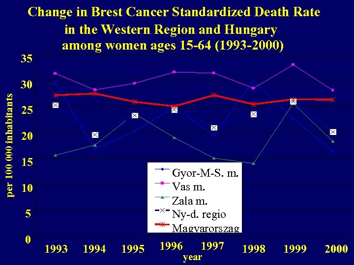 Change in Brest Cancer Standardized Death Rate in the Western Region and Hungary among