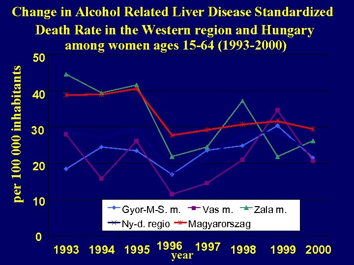 Change in Alcohol Related Liver Disease Standardized Death Rate in the Western region and