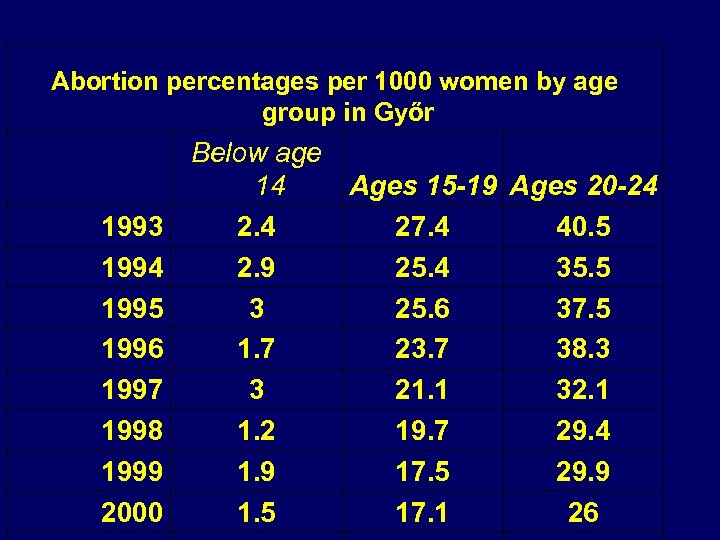 Abortion percentages per 1000 women by age group in Győr 1993 1994 1995