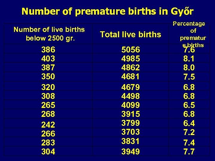 Number of premature births in Győr Number of live births below 2500 gr. Total