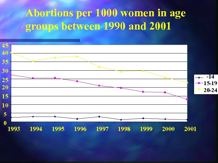 Abortions per 1000 women in age groups between 1990 and 2001 45 40 35
