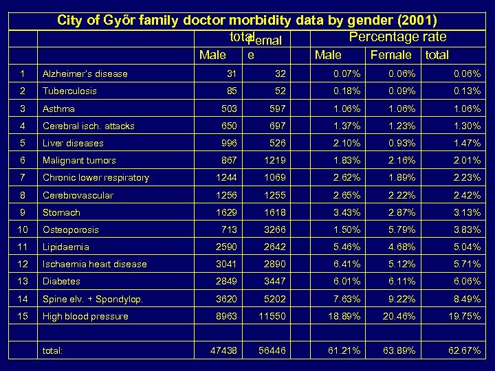 City of Győr family doctor morbidity data by gender (2001) total Percentage rate
