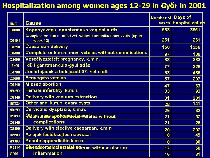 Hospitalization among women ages 12 -29 in Győr in 2001 Days of Number of