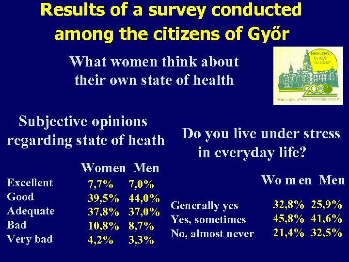 Results of a survey conducted among the citizens of Győr What women think about