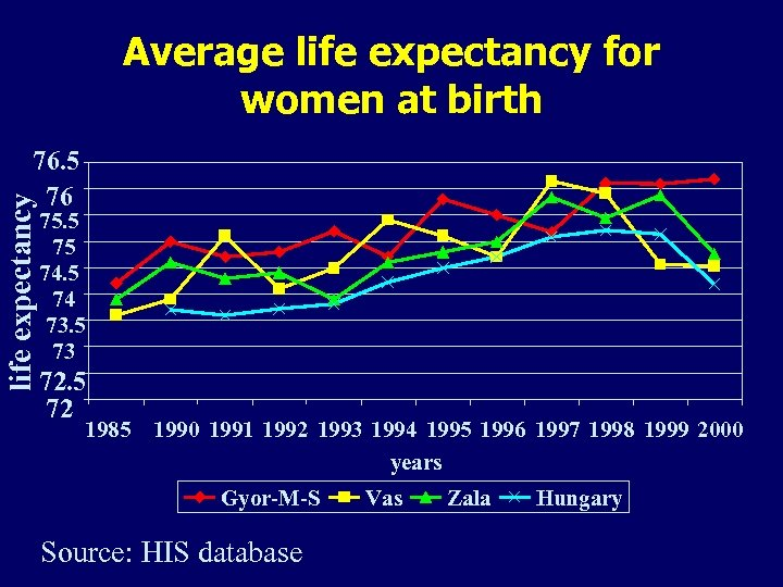 Average life expectancy for women at birth life expectancy 76. 5 76 75. 5