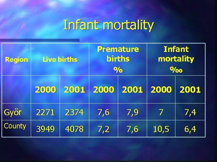 Infant mortality Region Live births Premature births % Infant mortality ‰ 2000 2001 Győr