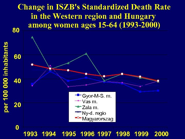 Change in ISZB's Standardized Death Rate in the Western region and Hungary among women