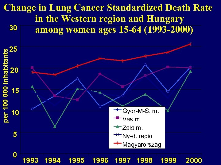 per 100 000 inhabitants Change in Lung Cancer Standardized Death Rate in the Western