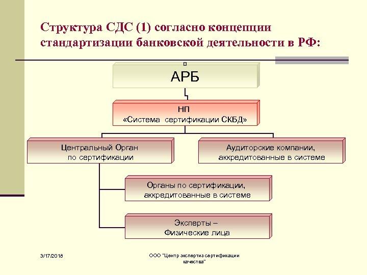 Структура СДС (1) согласно концепции стандартизации банковской деятельности в РФ: АРБ НП «Система сертификации