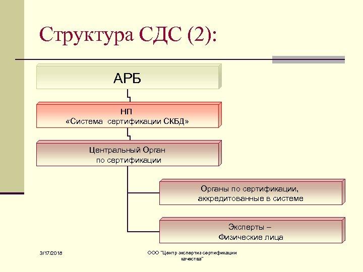 Структура СДС (2): АРБ НП «Система сертификации СКБД» Центральный Орган по сертификации Органы по